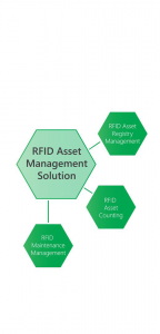RFIDAssetManagmentSolution
